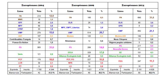 Europeennes Saint Mitre les Remparts 2004 2009 2014